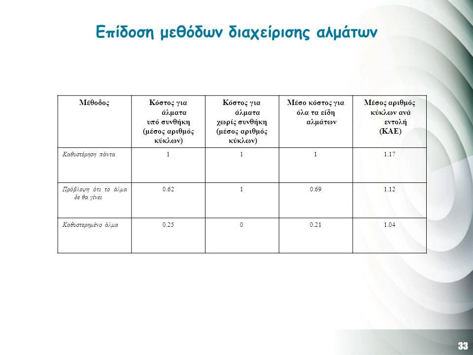 33 Επίδοση μεθόδων διαχείρισης αλμάτων ΜέθοδοςΚόστος για άλματα υπό συνθήκη (μέσος αριθμός κύκλων) Κόστος για άλματα χωρίς συνθήκη (μέσος αριθμός κύκλων) Μέσο κόστος για όλα τα είδη αλμάτων Μέσος αριθμός κύκλων ανά εντολή (ΚΑΕ) Καθυστέρηση πάντα1111.17 Πρόβλεψη ότι το άλμα δε θα γίνει 0.6210.691.12 Καθυστερημένο άλμα0.2500.211.04