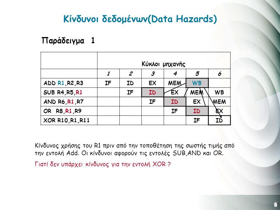 6 Κίνδυνοι δεδομένων(Data Hazards) Κύκλοι μηχανής 123456 ADD R1,R2,R3IFIDEXMEMWB SUB R4,R5,R1IFIDEXMEMWB AND R6,R1,R7IFIDEXMEM OR R8,R1,R9IFIDEX XOR R10,R1,R11IFID Κίνδυνος χρήσης του R1 πριν από την τοποθέτηση της σωστής τιμής από την εντολή Add.