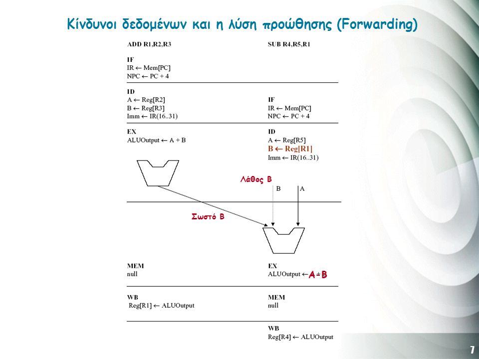 7 Κίνδυνοι δεδομένων και η λύση προώθησης (Forwarding) A-B Σωστό Β Λάθος Β