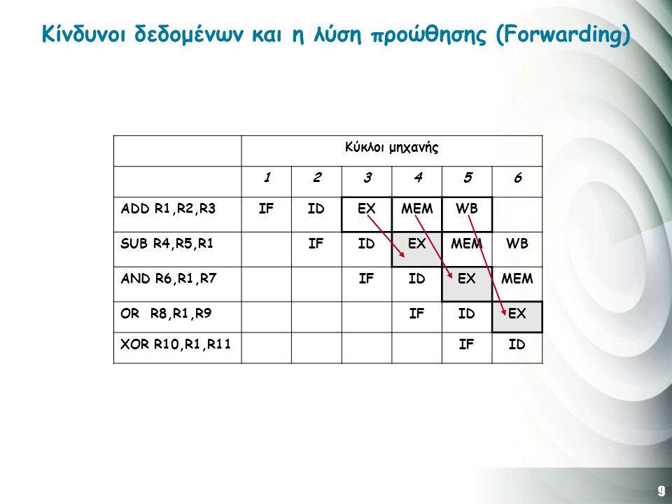 9 Κίνδυνοι δεδομένων και η λύση προώθησης (Forwarding) Κύκλοι μηχανής 123456 ADD R1,R2,R3IFIDEXMEMWB SUB R4,R5,R1IFIDEXMEMWB AND R6,R1,R7IFIDEXMEM OR R8,R1,R9IFIDEX XOR R10,R1,R11IFID
