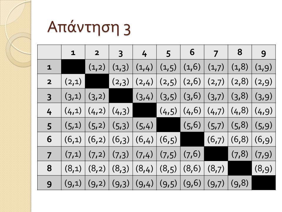 Απάντηση 3 123456789 1(1,1)(1,2)(1,3)(1,4)(1,5)(1,6)(1,7)(1,8)(1,9) 2(2,1)(2,2)(2,3)(2,4)(2,5)(2,6)(2,7)(2,8)(2,9) 3(3,1)(3,2)(3,3)(3,4)(3,5)(3,6)(3,7)(3,8)(3,9) 4(4,1)(4,2)(4,3)(4,4)(4,5)(4,6)(4,7)(4,8)(4,9) 5(5,1)(5,2)(5,3)(5,4)(5,5)(5,6)(5,7)(5,8)(5,9) 6(6,1)(6,2)(6,3)(6,4)(6,5)(6,6)(6,7)(6,8)(6,9) 7(7,1)(7,2)(7,3)(7,4)(7,5)(7,6)(7,7)(7,8)(7,9) 8(8,1)(8,2)(8,3)(8,4)(8,5)(8,6)(8,7)(8,8)(8,9) 9(9,1)(9,2)(9,3)(9,4)(9,5)(9,6)(9,7)(9,8)(9,9)