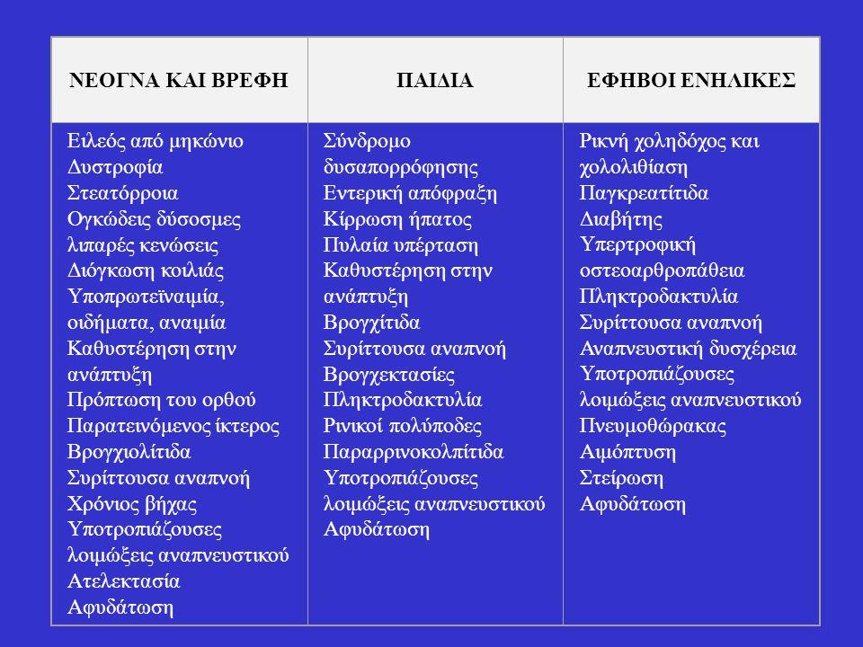 Χορήγηση βιταμινών  Η χορήγηση λιποδιαλυτών βιταμινών (A, D, E, K) είναι απαραίτητη σε όλους τους ασθενείς με παγκρεατική ανεπάρκεια.