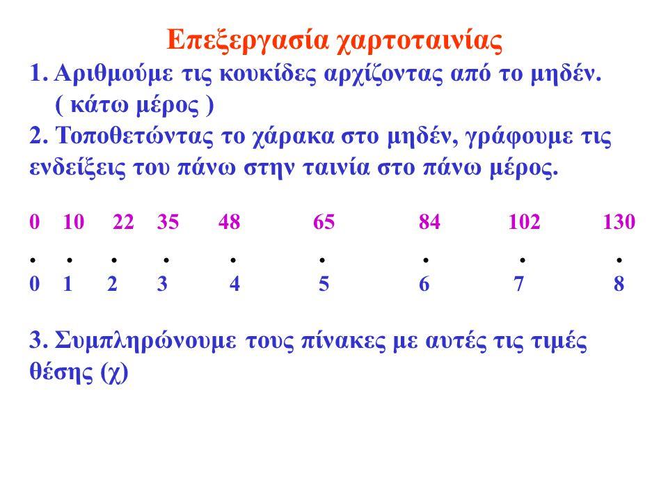 Επεξεργασία χαρτοταινίας 1. Αριθμούμε τις κουκίδες αρχίζοντας από το μηδέν. ( κάτω μέρος ) 2. Τοποθετώντας το χάρακα στο μηδέν, γράφουμε τις ενδείξεις