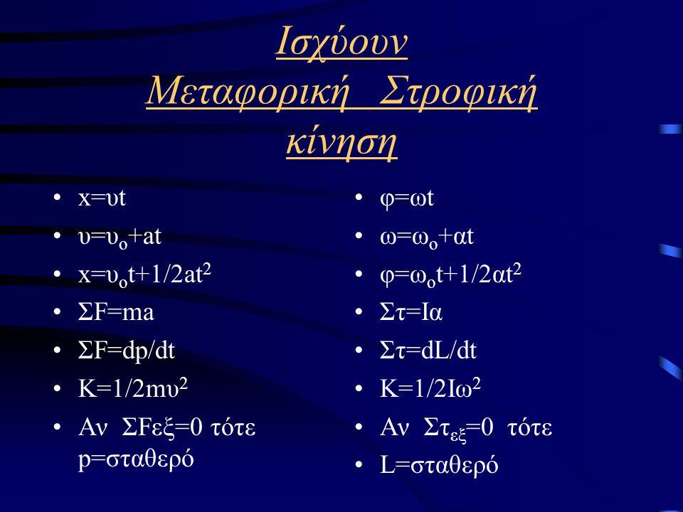 Μεταφορική Στροφική κίνηση Διάστημα χ (σε m ) Ταχύτητα υ ( υ=dx/dt ) Επιτάχυνση a (a=dυ/dt) Μάζα m Δύναμη F Ορμή p ( p=mυ ) Γωνία φ (σε rad ) Γωνιακή ταχύτητα ω(ω=dθ/dt) Γωνιακή επιτάχυνση (α=dω/dt) Ροπή αδράνειας Ι (Ι=Σm i r i 2 ) Ροπή τ (τ=Fd ) Στροφορμή L ( L=Iω ) Διάστημα χ (σε m ) Ταχύτητα υ ( υ=dx/dt ) Επιτάχυνση a (a=dυ/dt) Μάζα m Δύναμη F Ορμή p ( p=mυ )