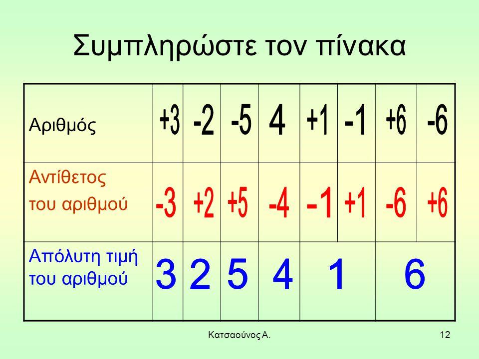 Κατσαούνος Α.12 Συμπληρώστε τον πίνακα Αριθμός Αντίθετος του αριθμού Απόλυτη τιμή του αριθμού