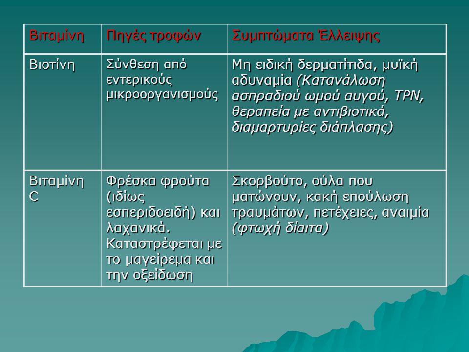 Βιταμίνη Πηγές τροφών Συμπτώματα Έλλειψης Βιοτίνη Σύνθεση από εντερικούς μικροοργανισμούς Μη ειδική δερματίτιδα, μυϊκή αδυναμία (Κατανάλωση ασπραδιού