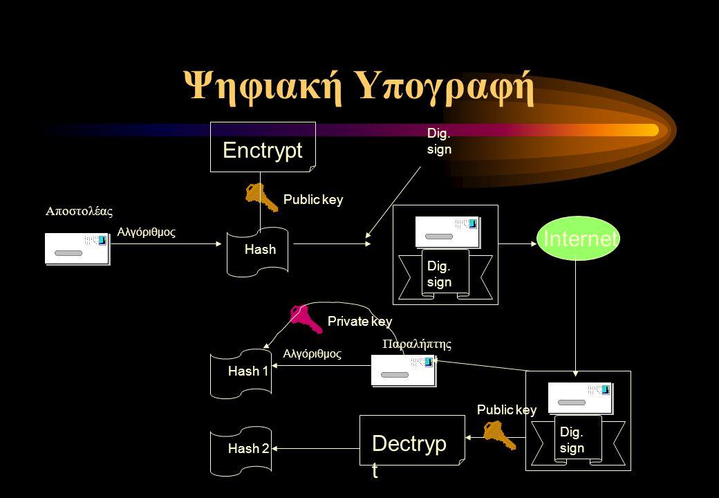 Ψηφιακή Υπογραφή Enctrypt Dectryp t Αποστολέας Αλγόριθμος Public key Hash Dig.