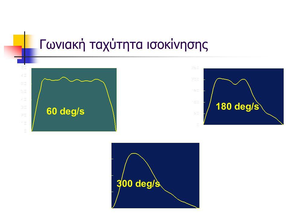 60 deg/s 180 deg/s 300 deg/s Γωνιακή ταχύτητα ισοκίνησης