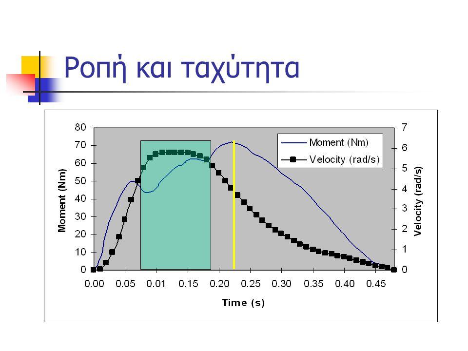 Ροπή και ταχύτητα