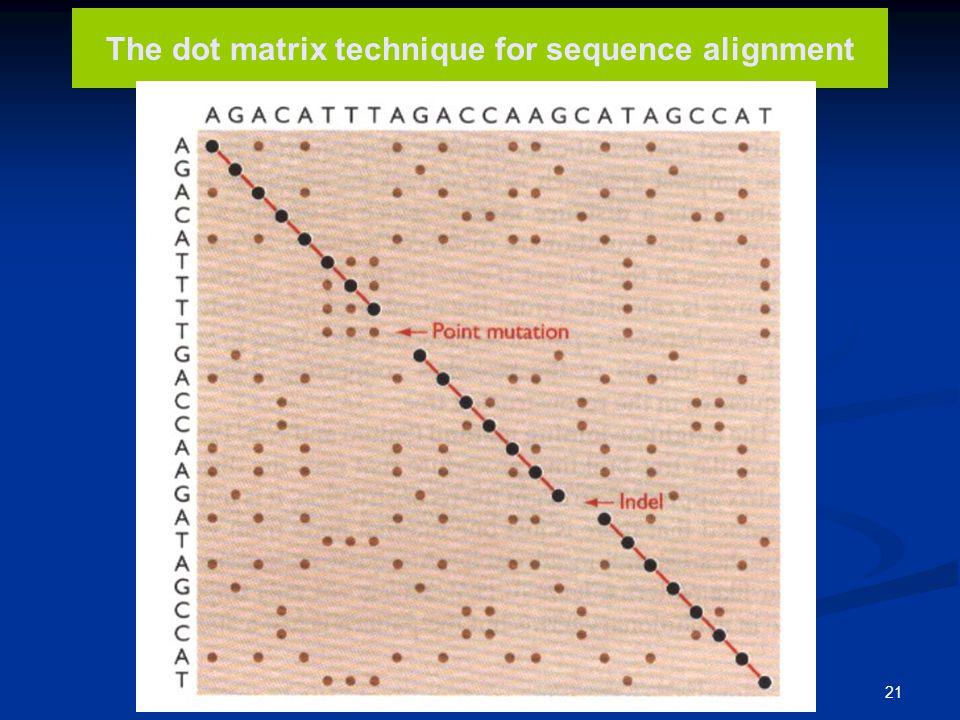 22 Οι αλληλουχίες των γονιδίων β maj - και β min - σφαιρίνης του ποντικού εμφανίζουν μεγάλη ομοιότητα στις κωδικές περιοχές, αλλά διαφέρουν στις γύρω περιοχές και στο μεγάλο ιντρόνιο.