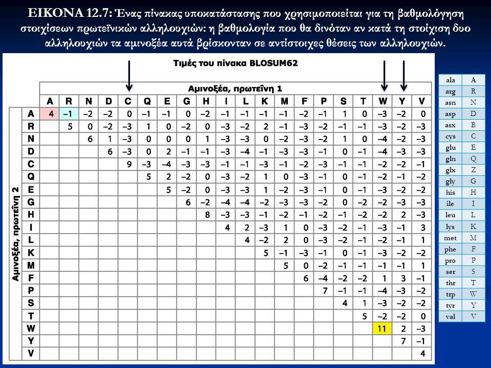 28 ΕΙΚΟΝΑ 12.7: ΕΙΚΟΝΑ 12.7: Ένας πίνακας υποκατάστασης που χρησιμοποιείται για τη βαθμολόγηση στοιχίσεων πρωτεϊνικών αλληλουχιών: η βαθμολογία που θα