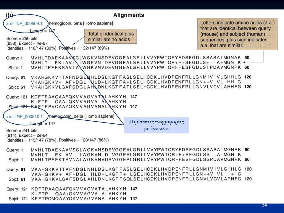 35 Οι διαφορετικές μορφές βιοπληροφορικών ενδείξεων για τον εντοπισμό γονιδίων: cDNAs, ESTs, BLAST similarity hits, codon bias, and motif hits.