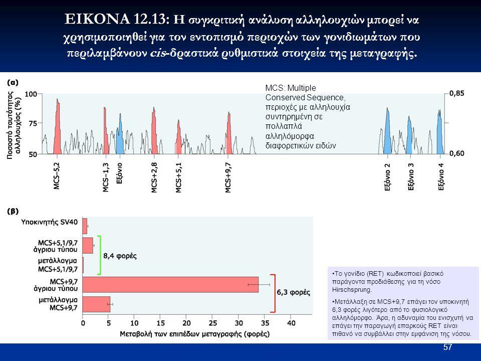 57 ΕΙΚΟΝΑ 12.13: ΕΙΚΟΝΑ 12.13: Η συγκριτική ανάλυση αλληλουχιών μπορεί να χρησιμοποιηθεί για τον εντοπισμό περιοχών των γονιδιωμάτων που περιλαμβάνουν
