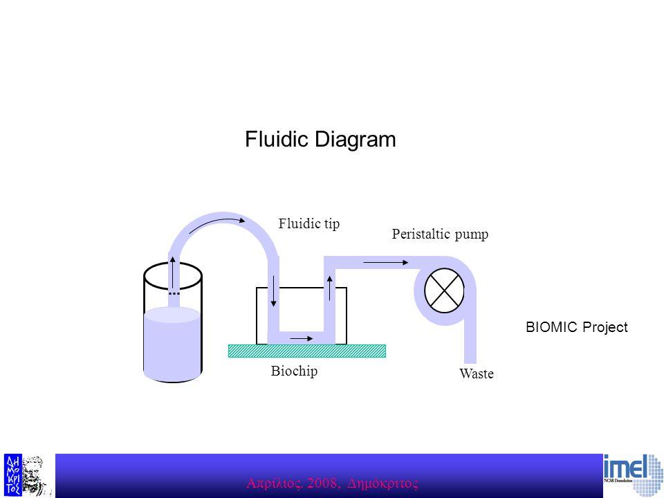 Aπρίλιος. 2008, Δημόκριτος Waste Biochip Fluidic tip Peristaltic pump BIOMIC Project Fluidic Diagram