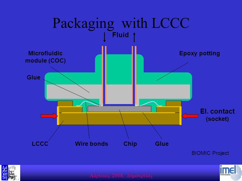 Aπρίλιος. 2008, Δημόκριτος Packaging with LCCC LCCCChip Microfluidic module (COC) Fluid El. contact (socket) Wire bonds Epoxy potting Glue BIOMIC Proj