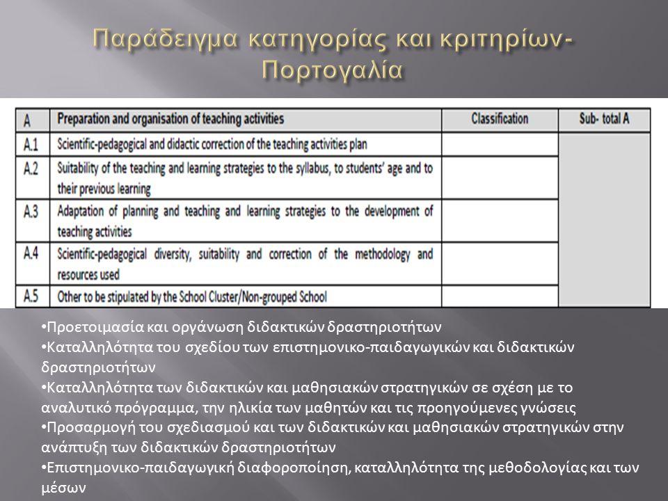Προετοιμασία και οργάνωση διδακτικών δραστηριοτήτων Καταλληλότητα του σχεδίου των επιστημονικο-παιδαγωγικών και διδακτικών δραστηριοτήτων Καταλληλότητ