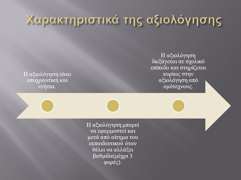 Η αξιολόγηση είναι υποχρεωτική και ετήσια. Η αξιολόγηση μπορεί να εφαρμοστεί και μετά από αίτημα του εκπαιδευτικού όταν θέλει να αλλάξει βαθμίδα(μέχρι