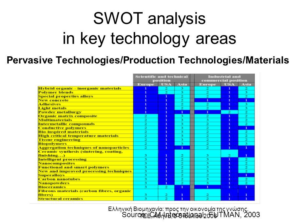 Ελληνική Βιομηχανία: προς την οικονομία της γνώσης, ΤΕΕ, Αθήνα, 3-5 Ιουλίου 2006 SWOT analysis in key technology areas Pervasive Technologies/Production Technologies/Materials Source: CM International, FUTMAN, 2003