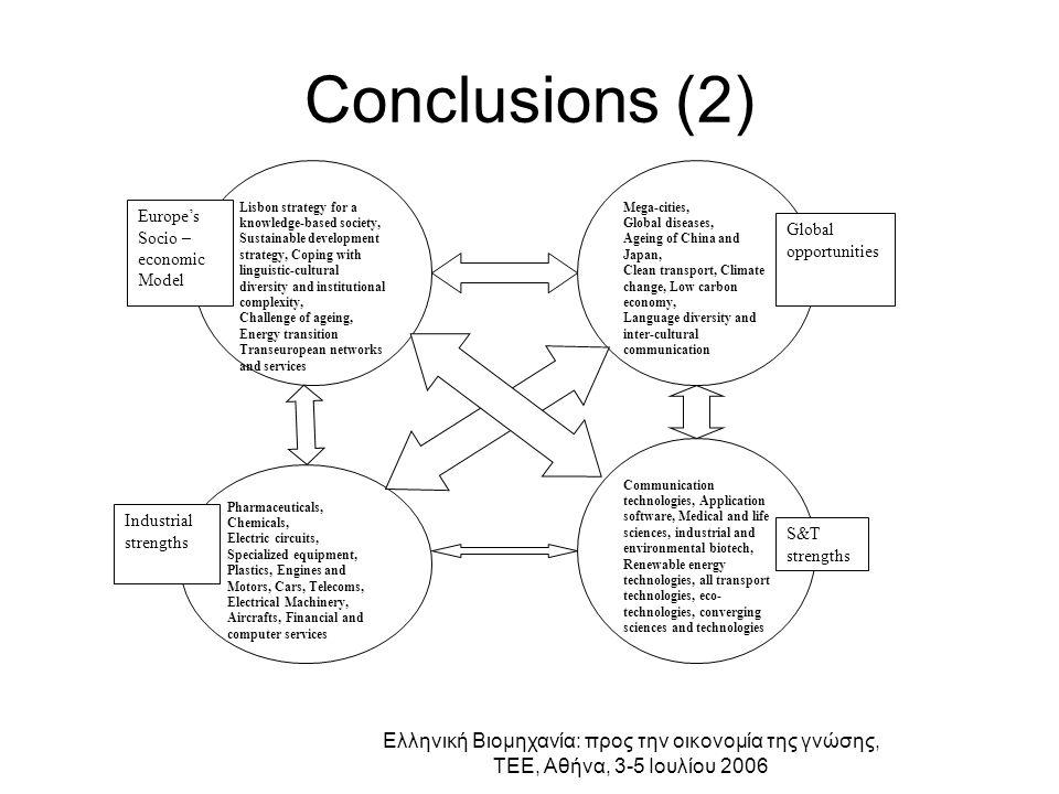 Ελληνική Βιομηχανία: προς την οικονομία της γνώσης, ΤΕΕ, Αθήνα, 3-5 Ιουλίου 2006 Conclusions (2) Lisbon strategy for a knowledge-based society, Sustai