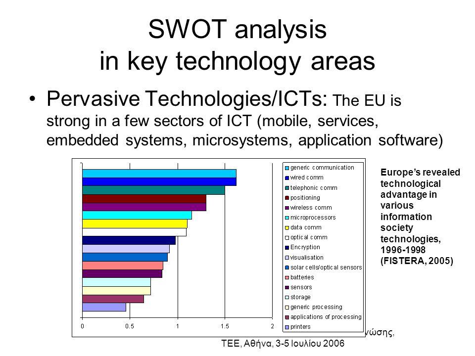Ελληνική Βιομηχανία: προς την οικονομία της γνώσης, ΤΕΕ, Αθήνα, 3-5 Ιουλίου 2006 SWOT analysis in key technology areas Pervasive Technologies/ICTs: Th