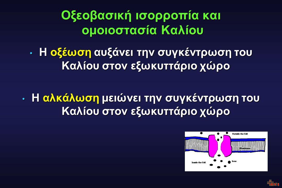 Οξεοβασική ισορροπία και ομοιοστασία Καλίου Η οξέωση αυξάνει την συγκέντρωση του Καλίου στον εξωκυττάριο χώρο Η οξέωση αυξάνει την συγκέντρωση του Καλίου στον εξωκυττάριο χώρο Η αλκάλωση μειώνει την συγκέντρωση του Καλίου στον εξωκυττάριο χώρο Η αλκάλωση μειώνει την συγκέντρωση του Καλίου στον εξωκυττάριο χώρο
