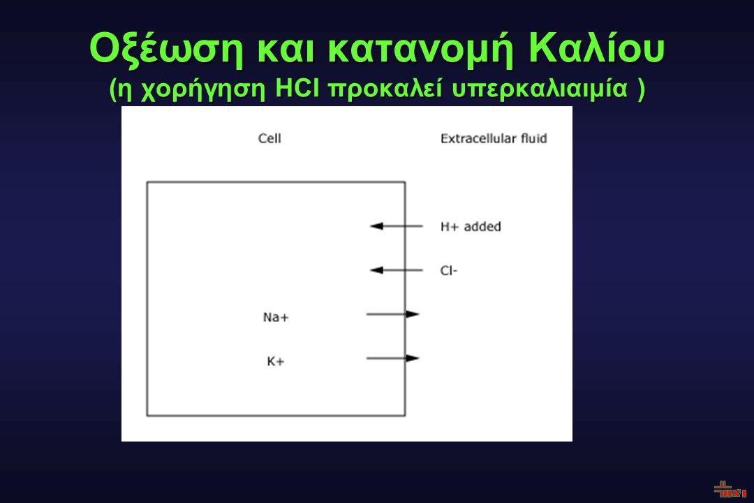Οξέωση και κατανομή Καλίου (η χορήγηση HCI προκαλεί υπερκαλιαιμία )