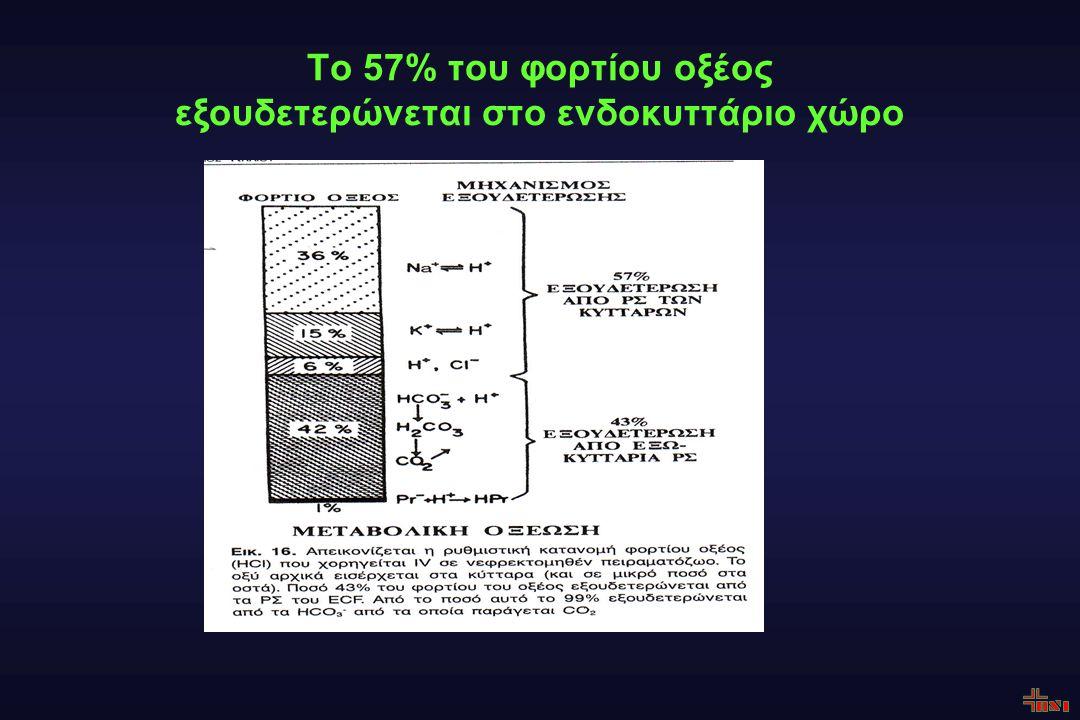 Το 57% του φορτίου οξέος εξουδετερώνεται στο ενδοκυττάριο χώρο