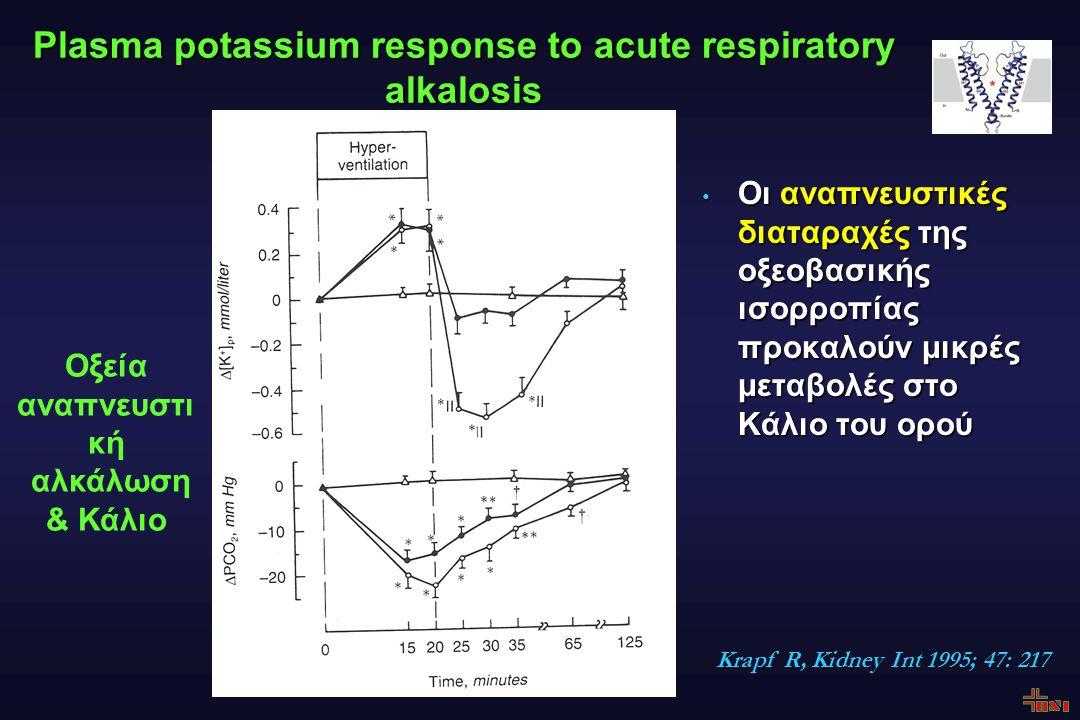 Plasma potassium response to acute respiratory alkalosis Οι αναπνευστικές διαταραχές της οξεοβασικής ισορροπίας προκαλούν μικρές μεταβολές στο Κάλιο του ορού Οι αναπνευστικές διαταραχές της οξεοβασικής ισορροπίας προκαλούν μικρές μεταβολές στο Κάλιο του ορού Κrapf R, Kidney Int 1995; 47: 217 Οξεία αναπνευστι κή αλκάλωση & Κάλιο