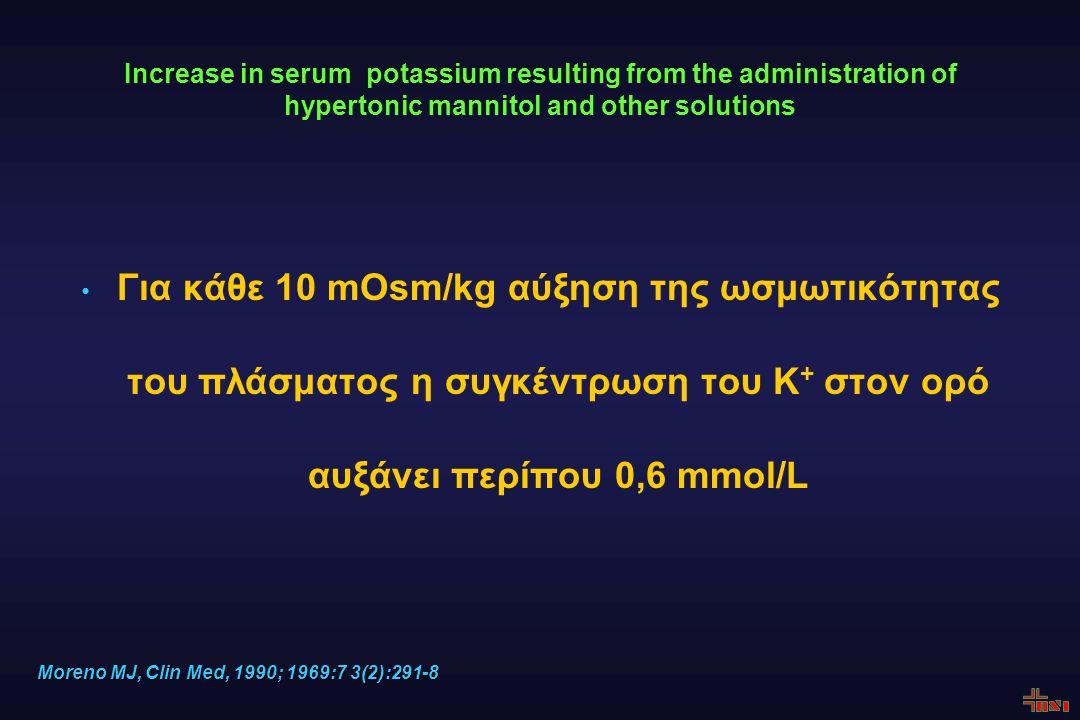 Increase in serum potassium resulting from the administration of hypertonic mannitol and other solutions Για κάθε 10 mOsm/kg αύξηση της ωσμωτικότητας του πλάσματος η συγκέντρωση του Κ + στον ορό αυξάνει περίπου 0,6 mmol/L Moreno MJ, Clin Med, 1990; 1969:7 3(2):291-8