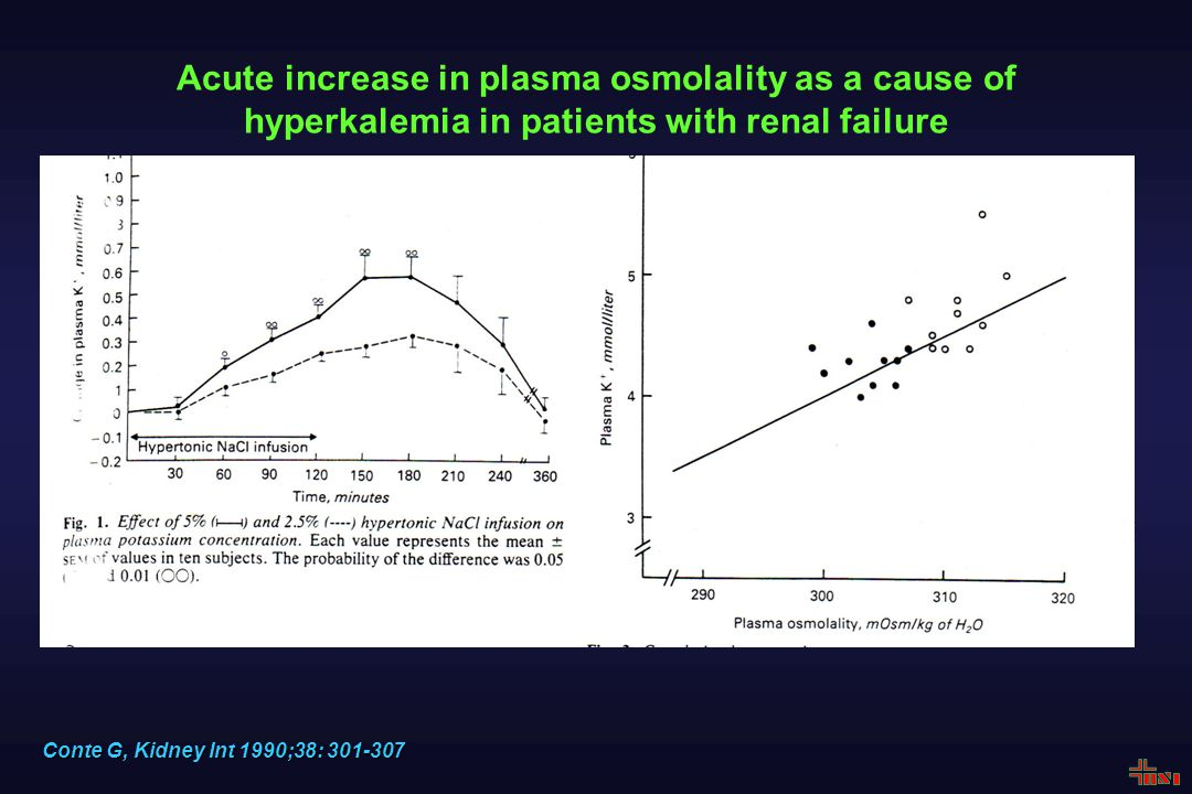 Αcute increase in plasma osmolality as a cause of hyperkalemia in patients with renal failure Conte G, Kidney Int 1990;38: 301-307