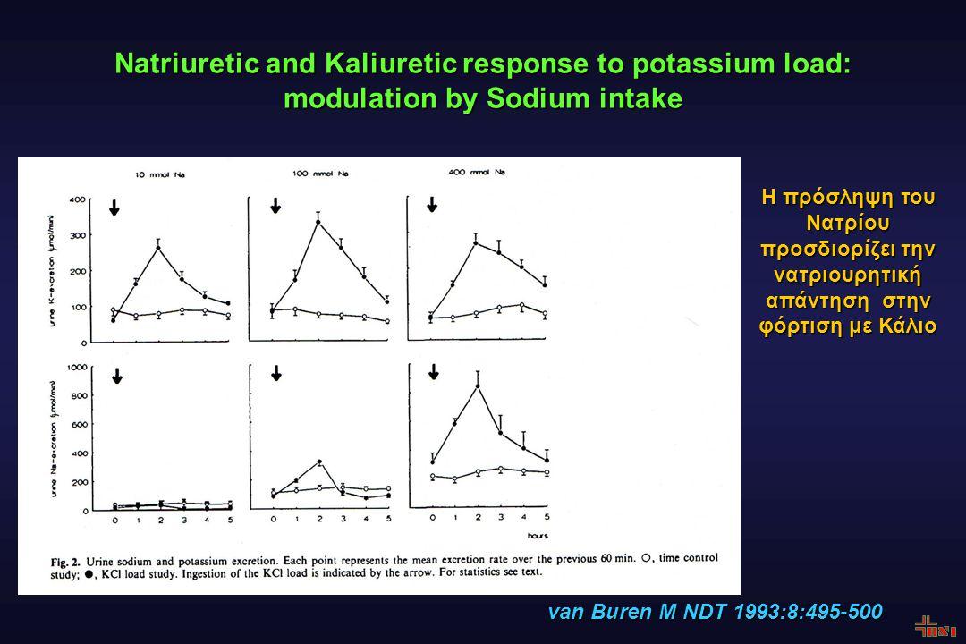 Natriuretic and Kaliuretic response to potassium load: modulation by Sodium intake van Buren Μ NDT 1993:8:495-500 H πρόσληψη του Νατρίου προσδιορίζει την νατριουρητική απάντηση στην φόρτιση με Κάλιο