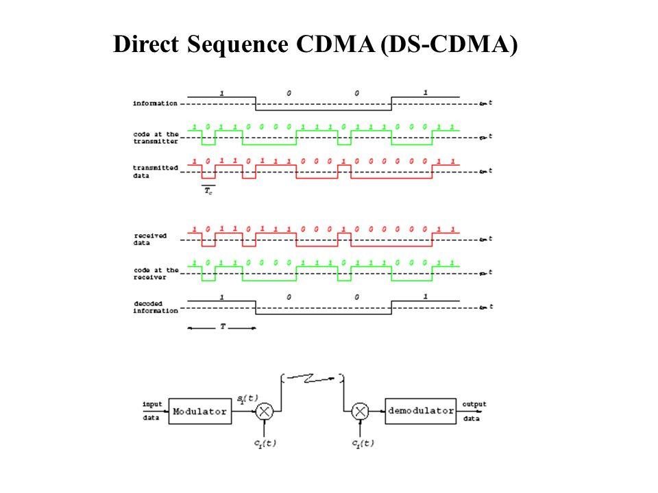 Direct Sequence CDMA (DS-CDMA)