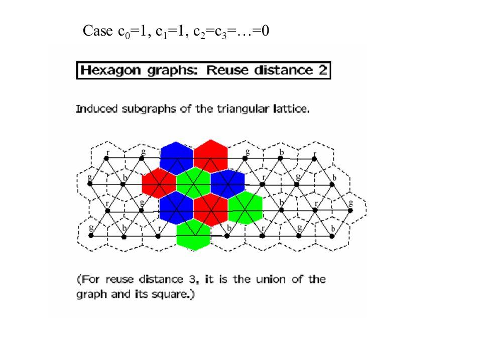 Case c 0 =1, c 1 =1, c 2 =c 3 =…=0