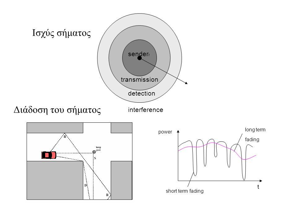 sender r transmission detection interference short term fading long term fading t power Ισχύς σήματος Διάδοση του σήματος
