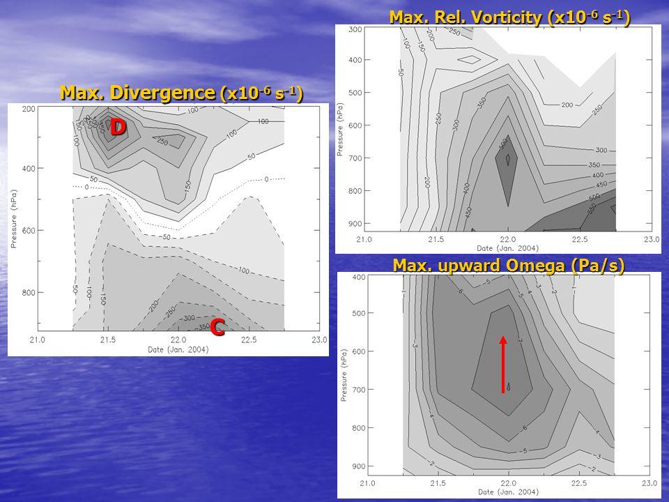 18 Max. upward Omega (Pa/s) D C Max. Divergence (x10 -6 s -1 ) Max. Rel. Vorticity (x10 -6 s -1 )