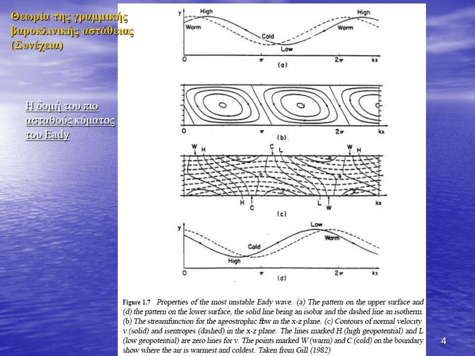 4 Η δομή του πιο ασταθούς κύματος του Eady Θεωρία της γραμμικής βαροκλινικής αστάθειας (Συνέχεια)