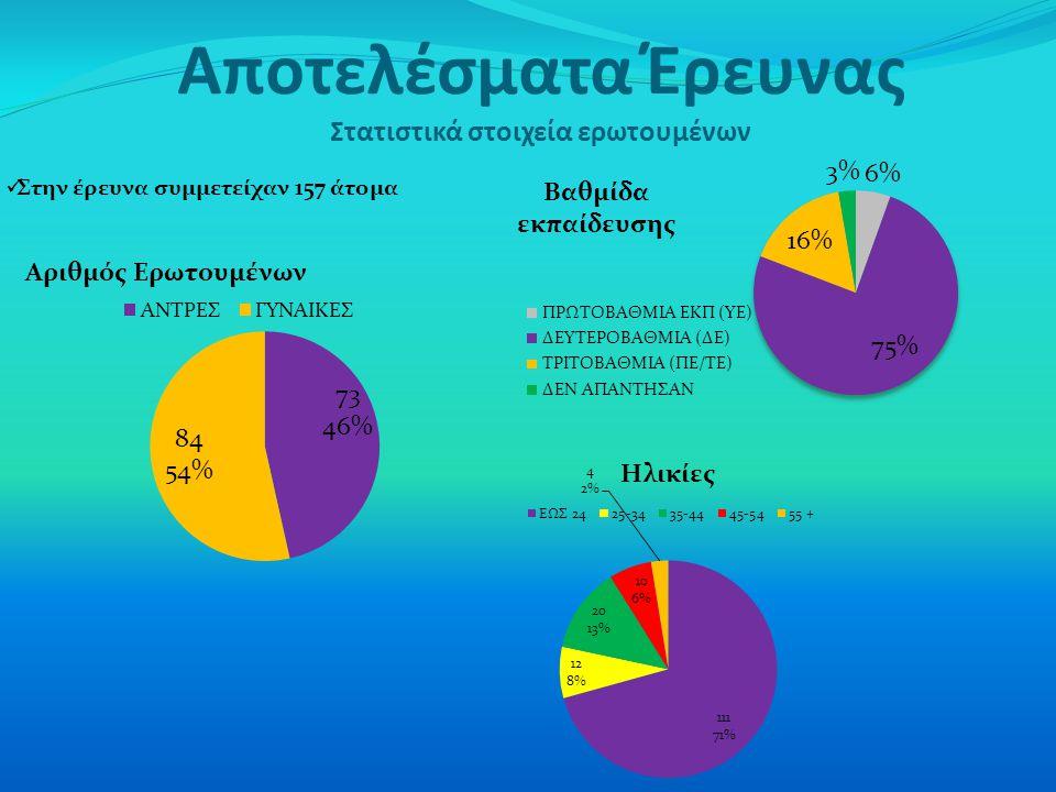 Αποτελέσματα Έρευνας Στατιστικά στοιχεία ερωτουμένων Στην έρευνα συμμετείχαν 157 άτομα