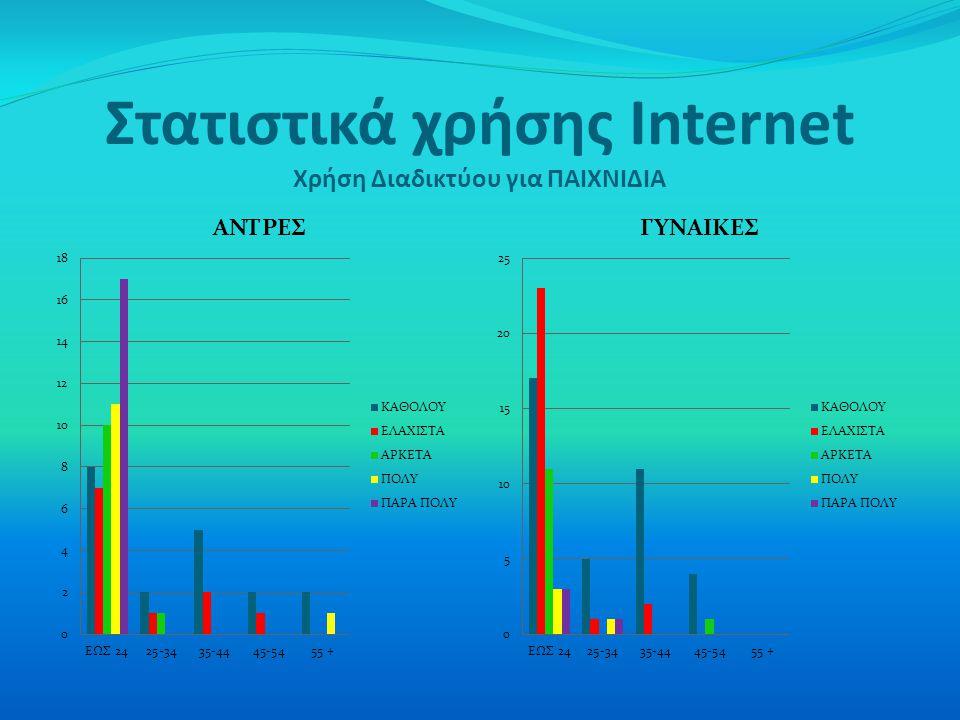 Στατιστικά χρήσης Internet Χρήση Διαδικτύου για ΠΑΙΧΝΙΔΙΑ