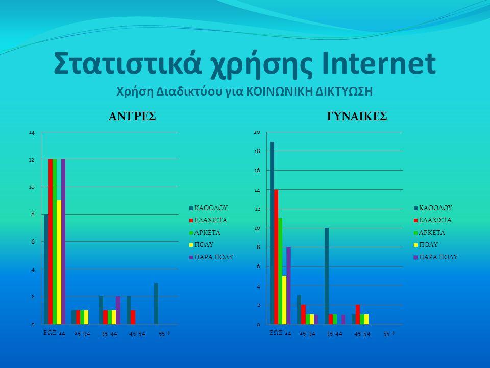 Στατιστικά χρήσης Internet Χρήση Διαδικτύου για ΚΟΙΝΩΝΙΚΗ ΔΙΚΤΥΩΣΗ