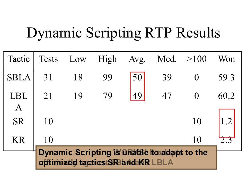 Dynamic Scripting RTP Results TacticTestsLowHighAvg.Med.>100Won SBLA3118995039059.3 LBL A 2119794947060.2 SR10 1.2 KR10 2.3 Dynamic Scripting WORKS! I
