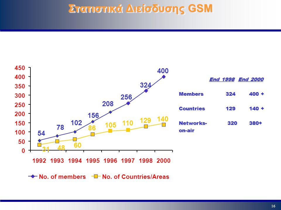 16 Στατιστικά Διείσδυσης GSM 400 324 256 156 102 78 54 208 140 110 129 31 48 60 86 105 0 50 100 150 200 250 300 350 400 450 19921993199419951996199719