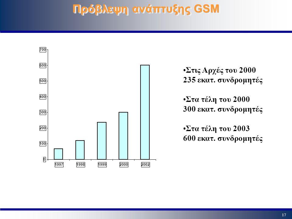 17 Πρόβλεψη ανάπτυξης GSM 0 100 200 300 400 500 600 700 19971998199920002002 Στις Αρχές του 2000 235 εκατ. συνδρομητές Στα τέλη του 2000 300 εκατ. συν