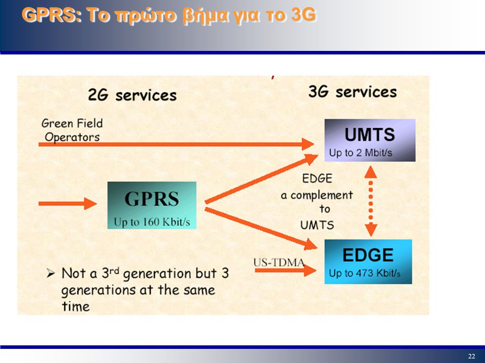 22 GPRS: Tο πρώτο βήμα για το 3G