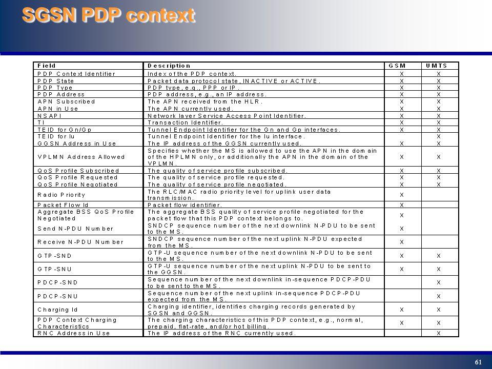 61 SGSN PDP context