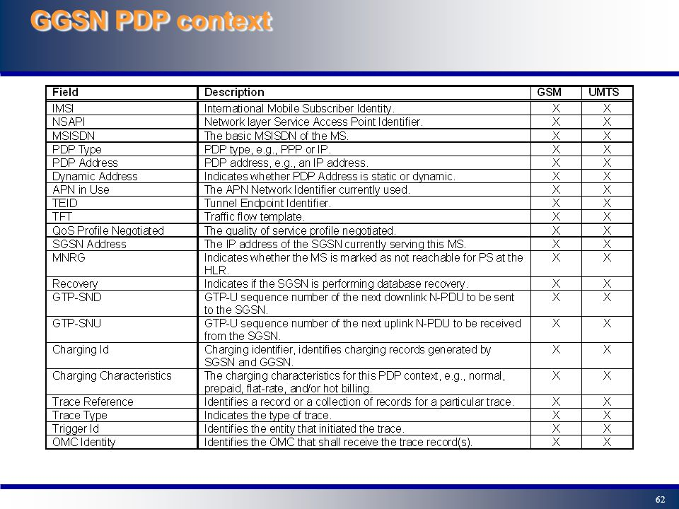62 GGSN PDP context