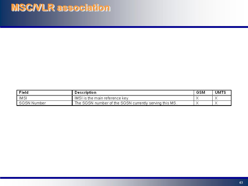 63 MSC/VLR association