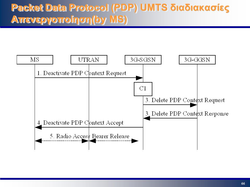 66 Packet Data Protocol (PDP) UMTS διαδιακασίες Απενεργοποίηση(by MS)