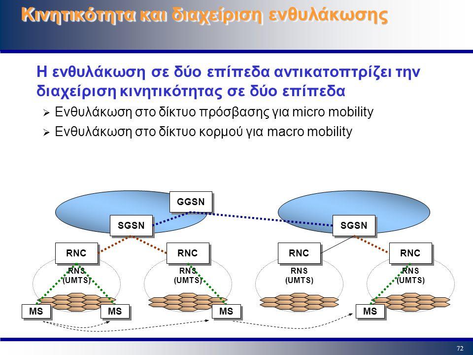 72 Κινητικότητα και διαχείριση ενθυλάκωσης Η ενθυλάκωση σε δύο επίπεδα αντικατοπτρίζει την διαχείριση κινητικότητας σε δύο επίπεδα  Ενθυλάκωση στο δί