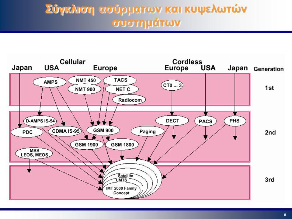 39 Επίπεδο μετάδοσης δεδομένων Διαδικασίες διαλειτουργικότητας (Relay Functions): RLC -- BSSGP (BSS) SNDCP -- GTP (SGSN) Μεταφορά BSSGP PDUs (Packet Data Units) ανάμεσα στο BSS και το SGSN (GSM 08.16) με χρήση της τεχνολογίας Frame Relay.