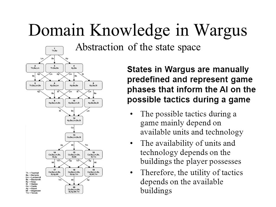 Domain Knowledge in Wargus Abstraction of the state space States in Wargus are manually predefined and represent game phases that inform the AI on the possible tactics during a game The possible tactics during a game mainly depend on available units and technology The availability of units and technology depends on the buildings the player possesses Therefore, the utility of tactics depends on the available buildings